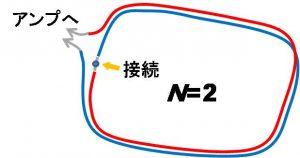 「周回数=2」のループ