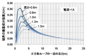 ループ中央での磁界強度